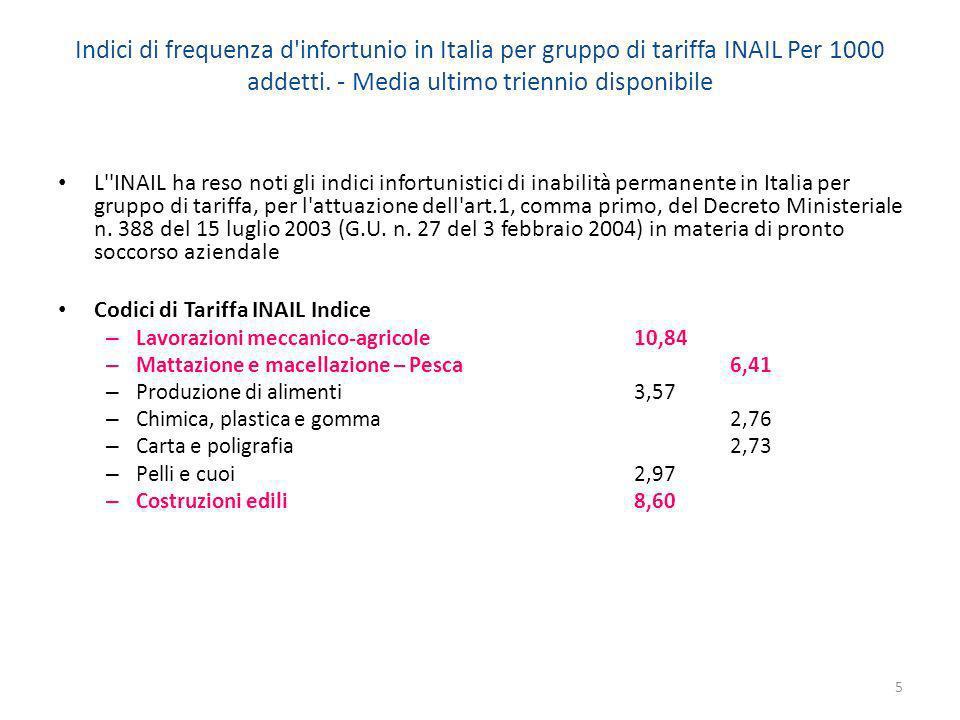 Indici di frequenza d'infortunio in Italia per gruppo di tariffa INAIL Per 1000 addetti. - Media ultimo triennio disponibile L''INAIL ha reso noti gli