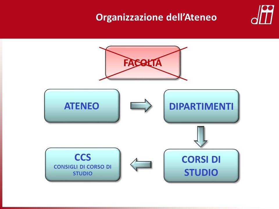 Organizzazione dellAteneo DIPARTIMENTI ATENEO CORSI DI STUDIO CCS CONSIGLI DI CORSO DI STUDIO CCS CONSIGLI DI CORSO DI STUDIO FACOLTÁ