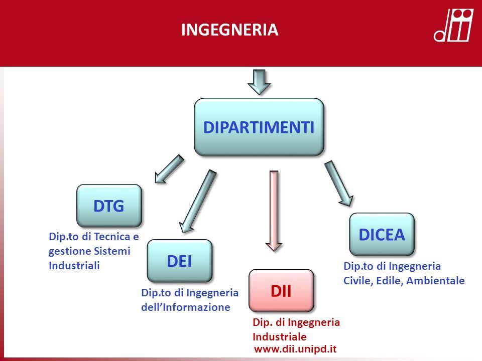 DIPARTIMENTI INGEGNERIA DTG Dip.to di Tecnica e gestione Sistemi Industriali DEI Dip.to di Ingegneria dellInformazione DICEA Dip.to di Ingegneria Civile, Edile, Ambientale DII Dip.