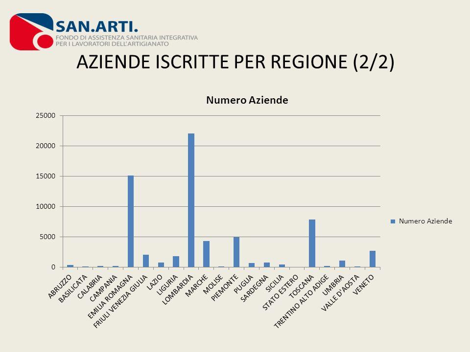 AZIENDE ISCRITTE PER REGIONE (2/2)