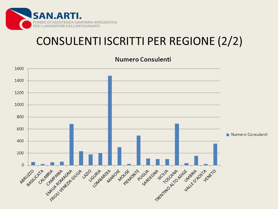 CONSULENTI ISCRITTI PER REGIONE (2/2)