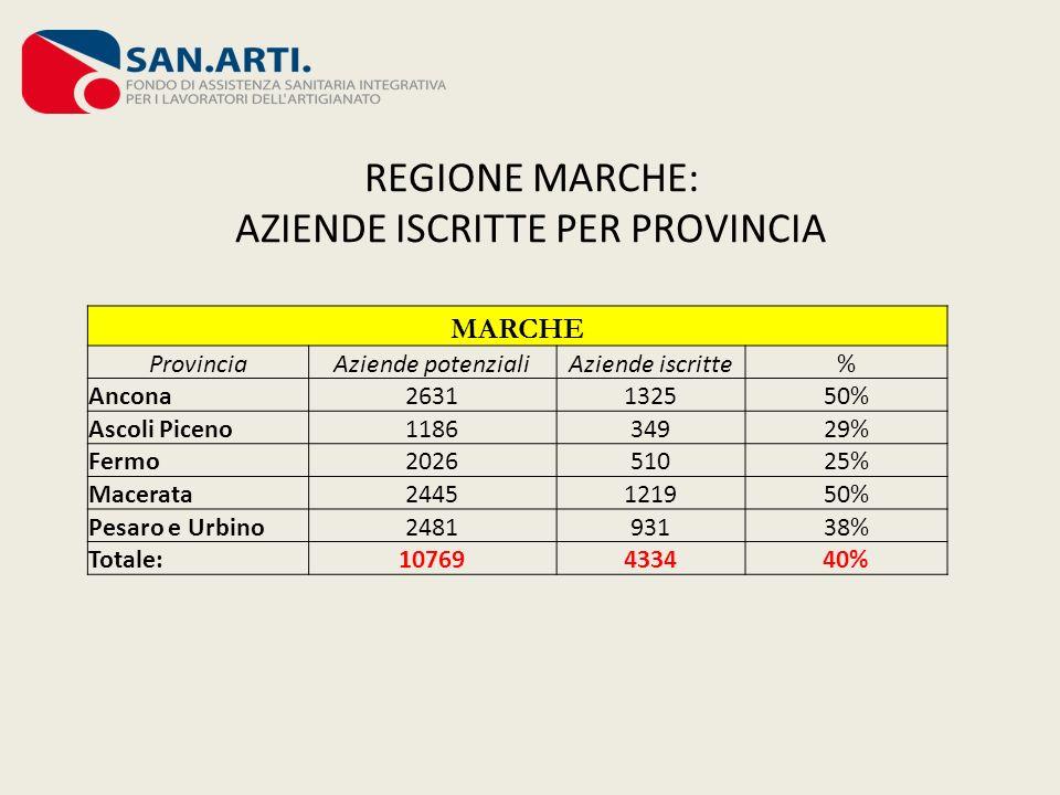 REGIONE MARCHE: AZIENDE ISCRITTE PER PROVINCIA MARCHE ProvinciaAziende potenzialiAziende iscritte% Ancona2631132550% Ascoli Piceno118634929% Fermo202651025% Macerata2445121950% Pesaro e Urbino248193138% Totale:10769433440%