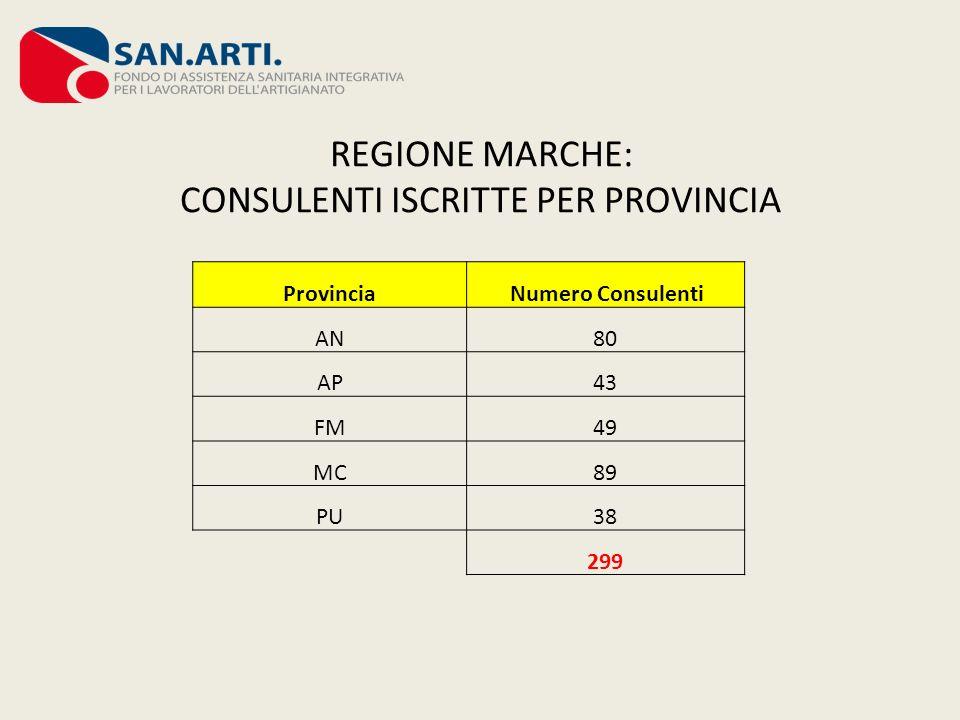 REGIONE MARCHE: CONSULENTI ISCRITTE PER PROVINCIA Provincia Numero Consulenti AN80 AP43 FM49 MC89 PU38 299