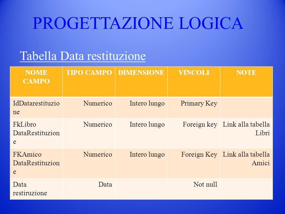 PROGETTAZIONE LOGICA Tabella Data restituzione NOME CAMPO TIPO CAMPODIMENSIONEVINCOLINOTE IdDatarestituzio ne NumericoIntero lungoPrimary Key FkLibro