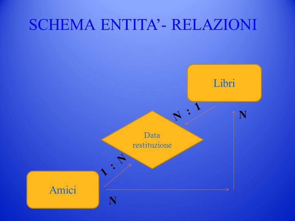 SCHEMA ENTITA- RELAZIONI Libri Amici Data restituzione N : 1 1 : N N N