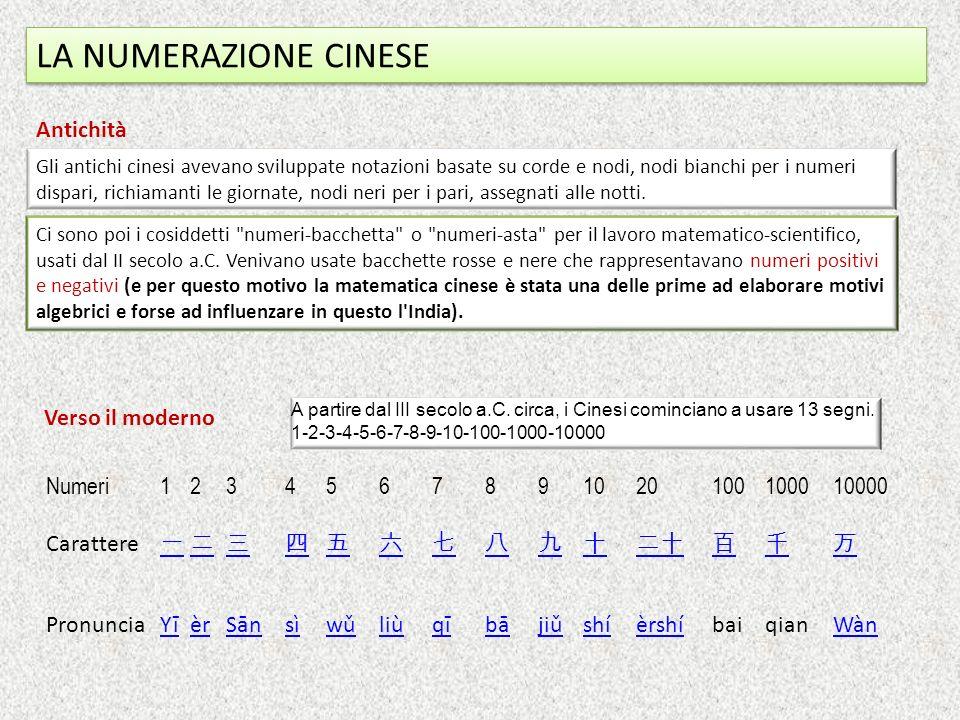 LA NUMERAZIONE CINESE Numeri1234567891020100100010000 Carattere PronunciaYīèrSānsìwǔliùqībājiǔshíèrshíbaiqianWàn A partire dal III secolo a.C.