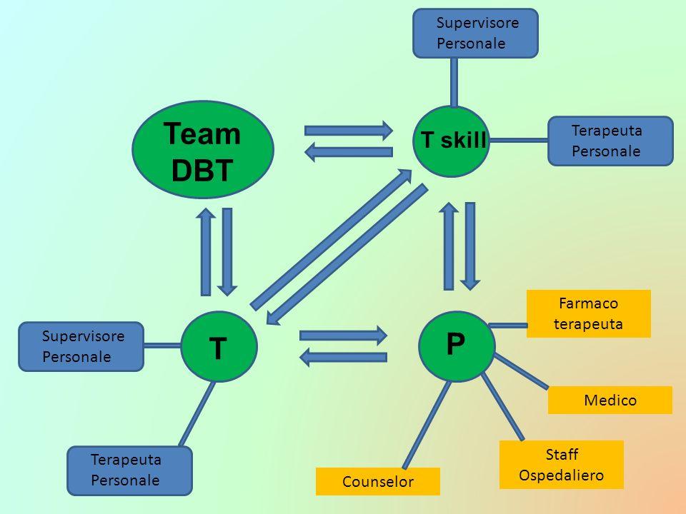 T P T skill Team DBT Terapeuta Personale Supervisore Personale Supervisore Personale Terapeuta Personale Farmaco terapeuta Medico Staff Ospedaliero Co