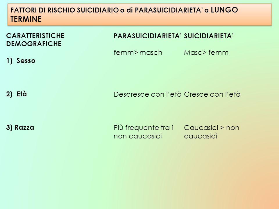 FATTORI DI RISCHIO SUICIDIARIO o di PARASUICIDIARIETA a LUNGO TERMINE CARATTERISTICHE DEMOGRAFICHE 1)Sesso 2)Età 3) Razza PARASUICIDIARIETA femm> masc