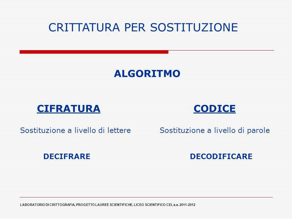 LABORATORIO DI CRITTOGRAFIA, PROGETTO LAUREE SCIENTIFICHE, LICEO SCIENTIFICO CEI, a.a. 2011-2012 CRITTATURA PER SOSTITUZIONE ALGORITMO CIFRATURA CODIC