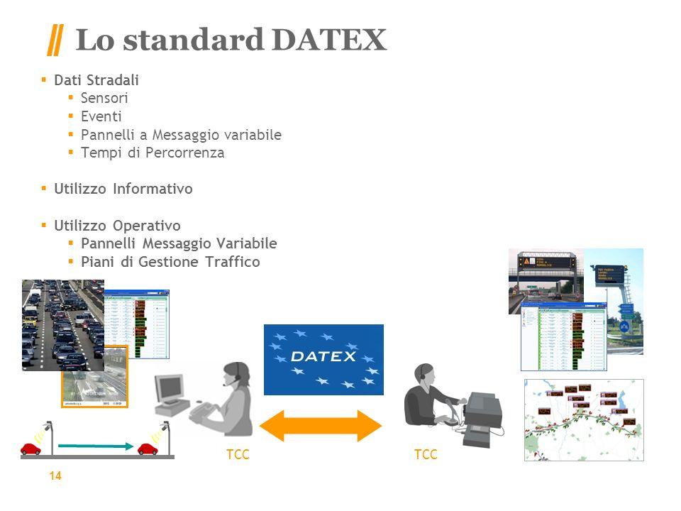 Lo standard DATEX 14 Dati Stradali Sensori Eventi Pannelli a Messaggio variabile Tempi di Percorrenza Utilizzo Informativo Utilizzo Operativo Pannelli Messaggio Variabile Piani di Gestione Traffico TCC