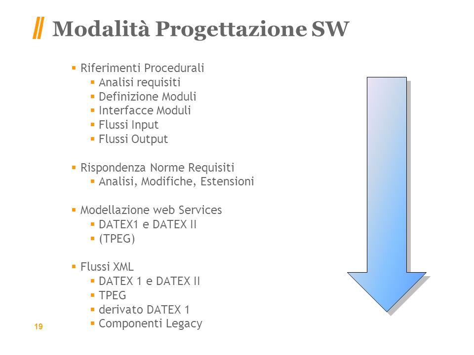 Modalità Progettazione SW Riferimenti Procedurali Analisi requisiti Definizione Moduli Interfacce Moduli Flussi Input Flussi Output Rispondenza Norme Requisiti Analisi, Modifiche, Estensioni Modellazione web Services DATEX1 e DATEX II (TPEG) Flussi XML DATEX 1 e DATEX II TPEG derivato DATEX 1 Componenti Legacy 19