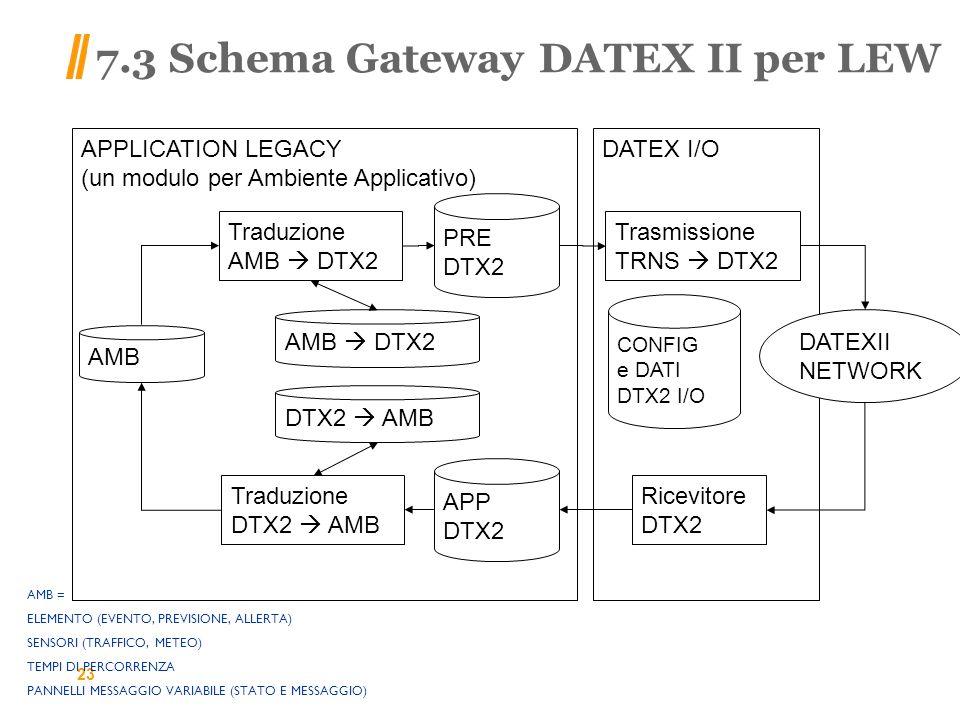 7.3 Schema Gateway DATEX II per LEW 23 APPLICATION LEGACY (un modulo per Ambiente Applicativo) DATEX I/O AMB Traduzione AMB DTX2 Trasmissione TRNS DTX2 AMB = ELEMENTO (EVENTO, PREVISIONE, ALLERTA) SENSORI (TRAFFICO, METEO) TEMPI DI PERCORRENZA PANNELLI MESSAGGIO VARIABILE (STATO E MESSAGGIO) PRE DTX2 DATEXII NETWORK Ricevitore DTX2 Traduzione DTX2 AMB CONFIG e DATI DTX2 I/O AMB DTX2 DTX2 AMB APP DTX2