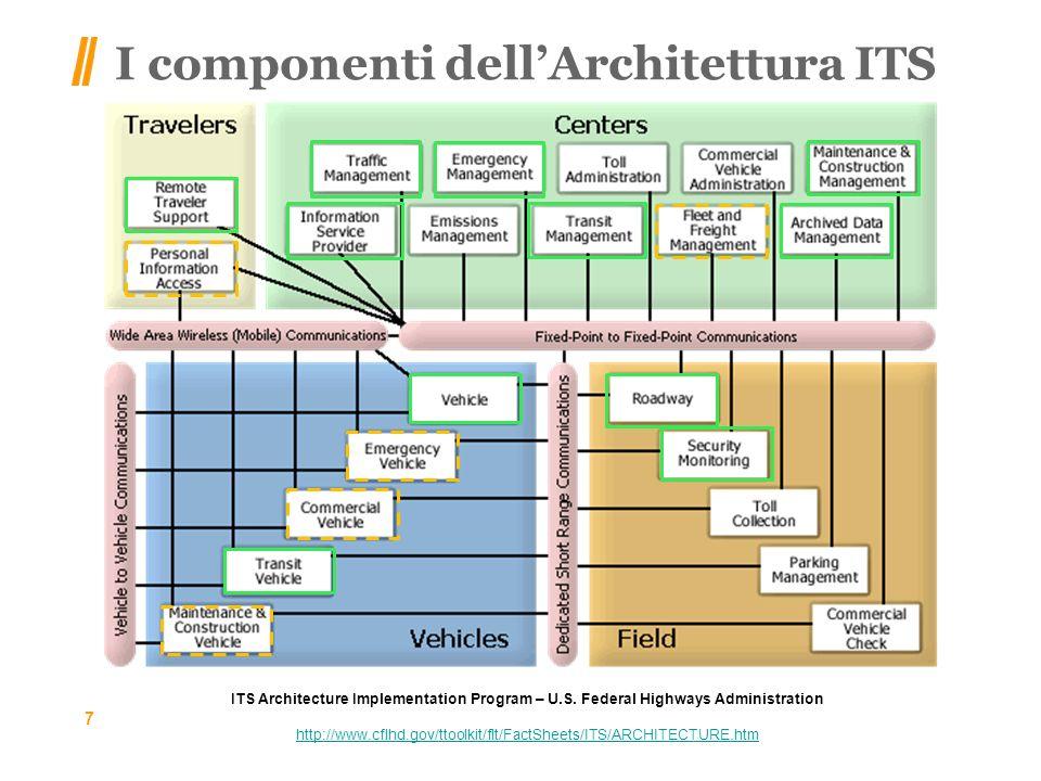 I componenti dellArchitettura ITS 7 ITS Architecture Implementation Program – U.S.