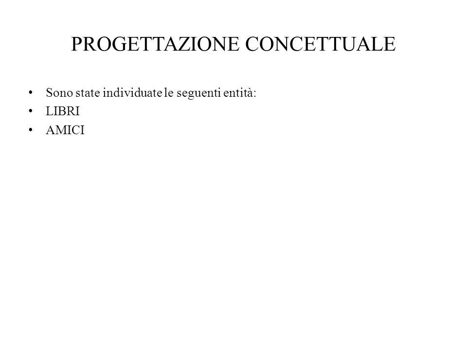 PROGETTAZIONE CONCETTUALE LIBRI Per lentità LIBRI sono stati individuati i seguenti attributi: TITOLO LIBRO DESCRIZIONE LIBRO DATA DI RESTITUZIONE LIBRO