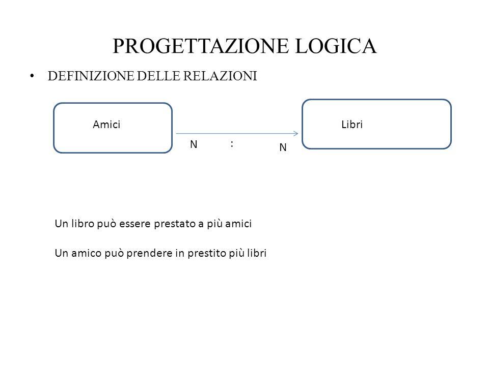 PROGETTAZIONE LOGICA DEFINIZIONE DELLE RELAZIONI A Amici Articoli 1:N N:1 N N:N Vendite Prestiti