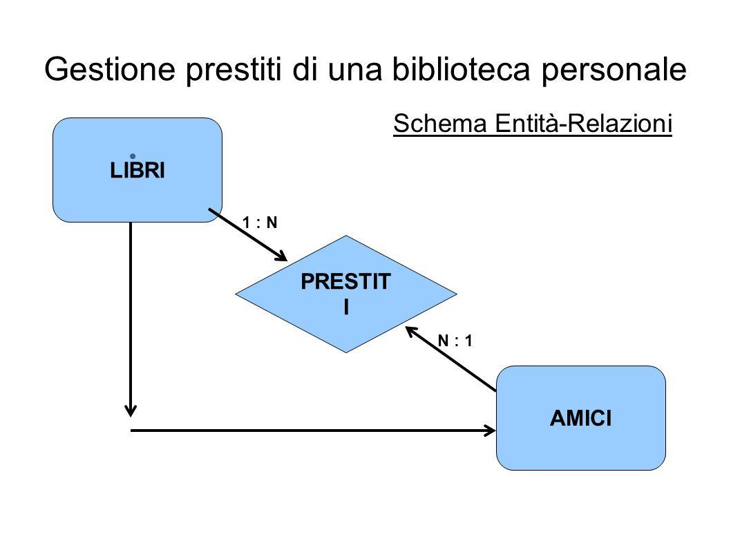Gestione prestiti di una biblioteca personale PRESTIT I LIBRI AMICI 1 : N N : 1 Schema Entità-Relazioni