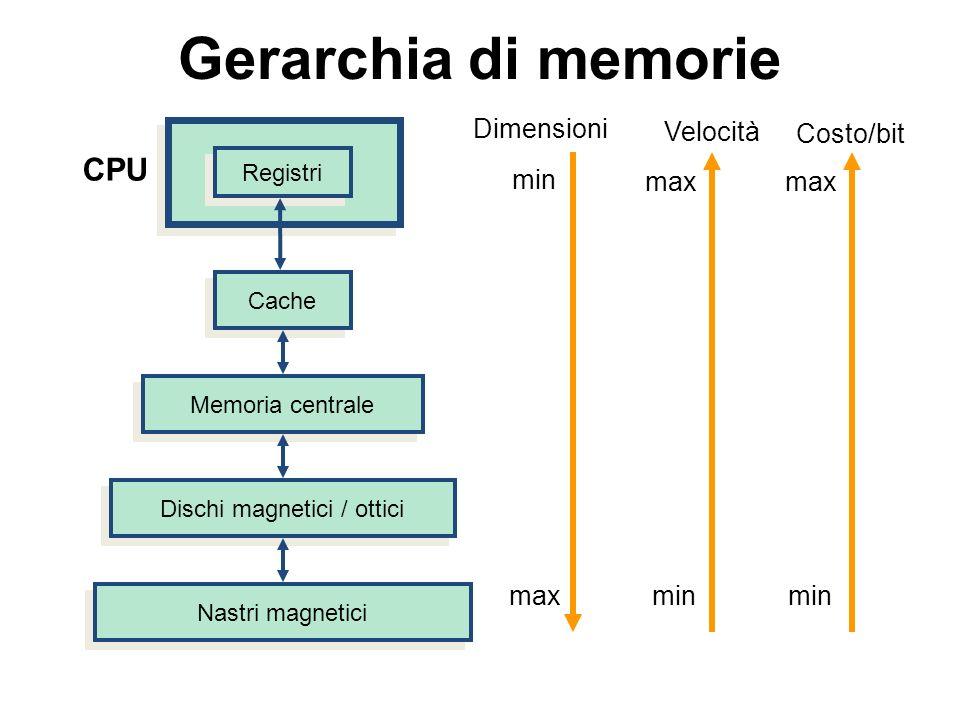 max min Gerarchia di memorie CPU Registri Cache Memoria centrale Dischi magnetici / ottici Nastri magnetici Dimensioni Velocità min Costo/bit max min