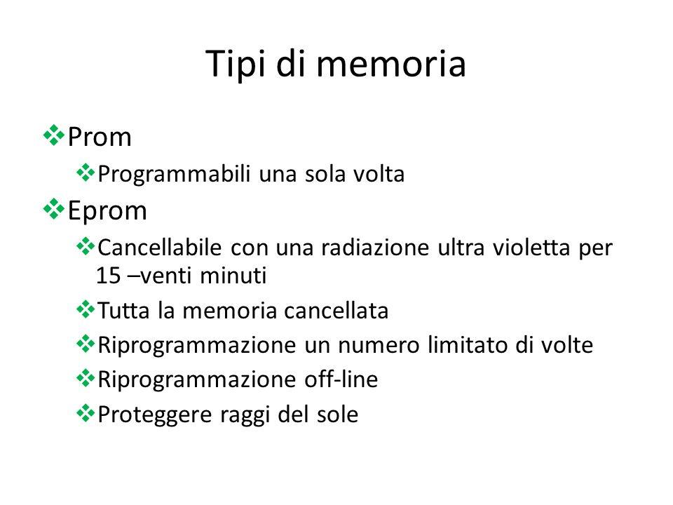 Tipi di memoria Prom Programmabili una sola volta Eprom Cancellabile con una radiazione ultra violetta per 15 –venti minuti Tutta la memoria cancellat