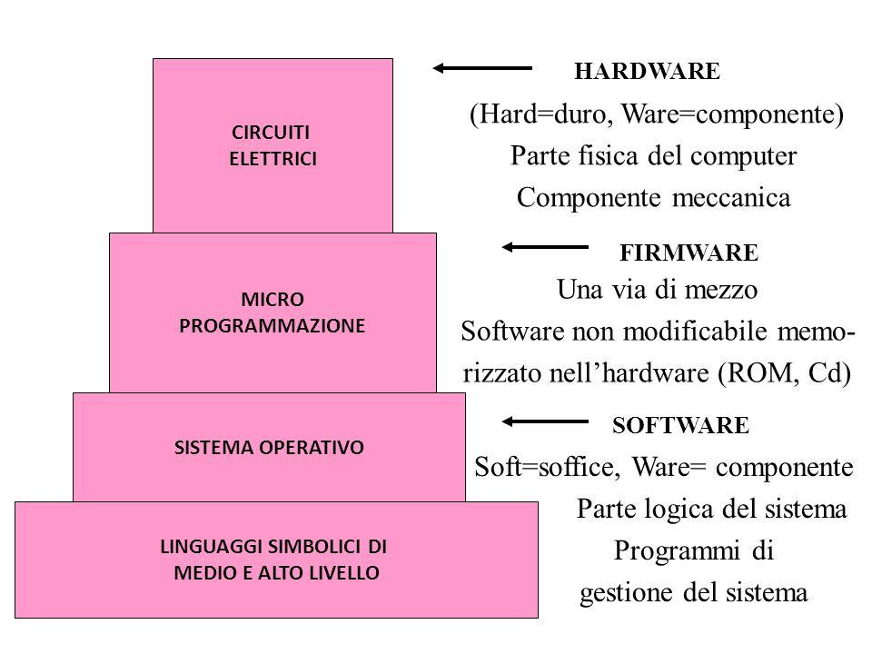 Tipologie Dati Indirizzi controllo