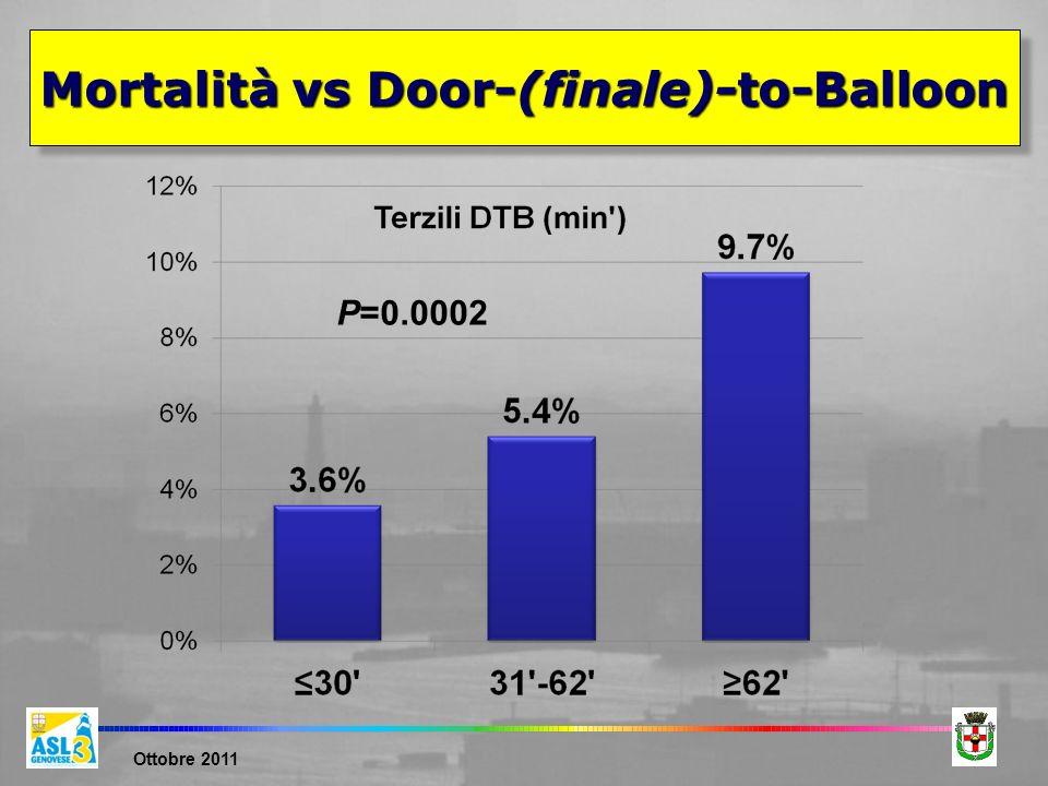 Ottobre 2011 Mortalità vs Door-(finale)-to-Balloon P=0.0002