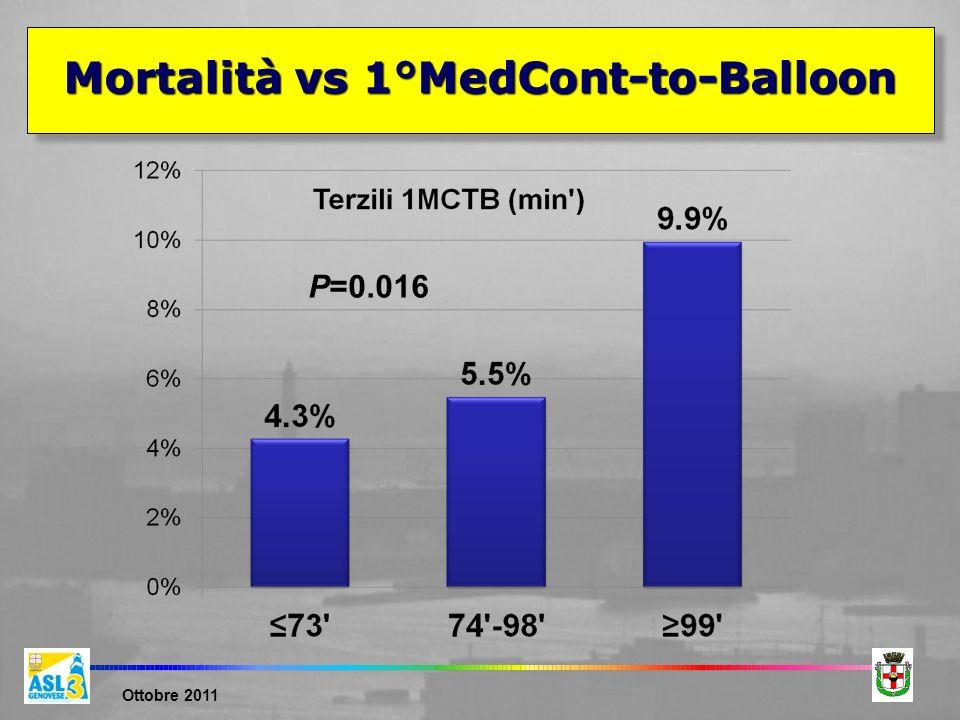 Ottobre 2011 Mortalità vs 1°MedCont-to-Balloon P=0.016