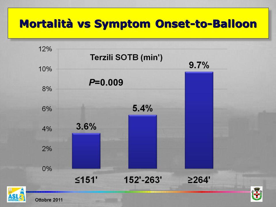 Ottobre 2011 Mortalità vs Symptom Onset-to-Balloon P=0.009