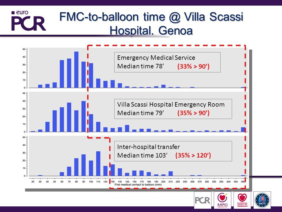 FMC-to-balloon time @ Villa Scassi Hospital, Genoa Emergency Medical Service Median time 78 Villa Scassi Hospital Emergency Room Median time 79 Inter-