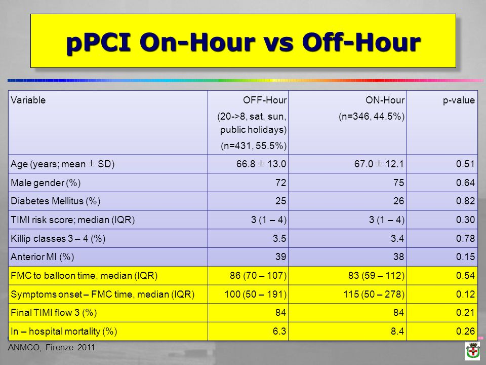 ANMCO, Firenze 2011 pPCI On-Hour vs Off-Hour