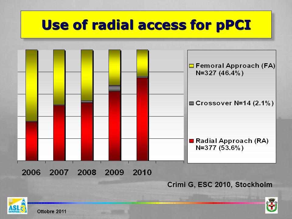 Ottobre 2011 Use of radial access for pPCI Crimi G, ESC 2010, Stockholm