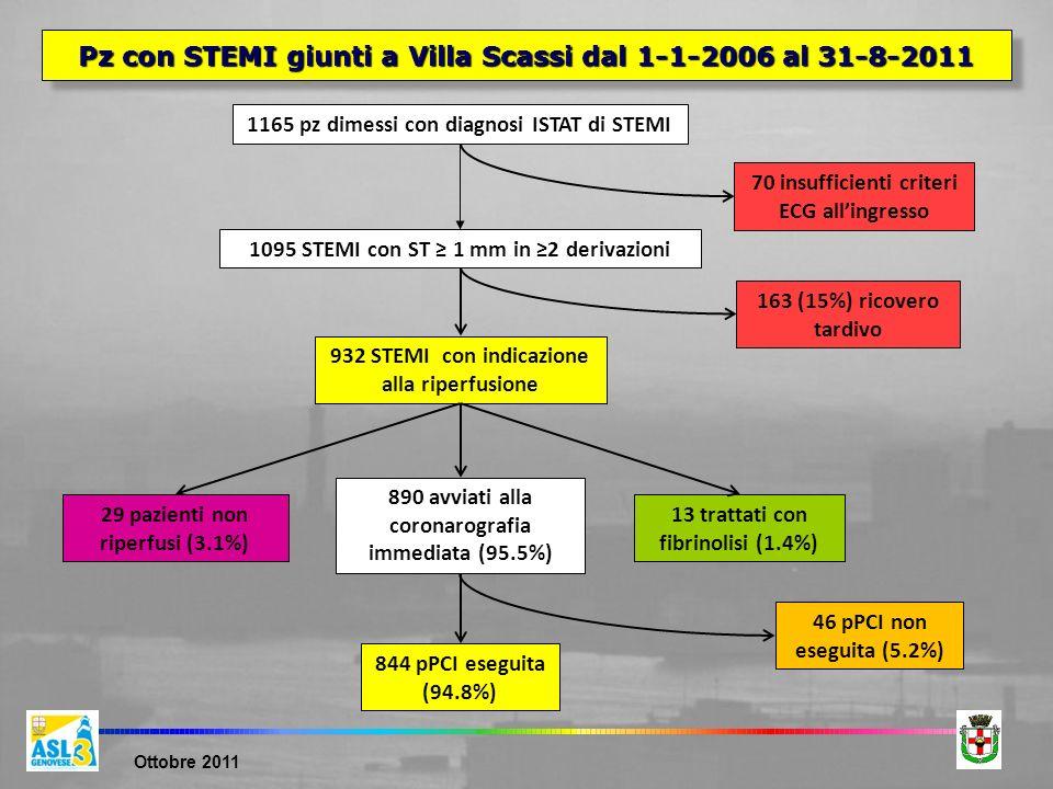 Ottobre 2011 1165 pz dimessi con diagnosi ISTAT di STEMI 1095 STEMI con ST 1 mm in 2 derivazioni 70 insufficienti criteri ECG allingresso 932 STEMI co