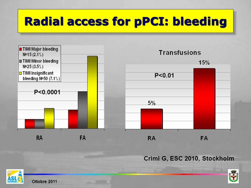Ottobre 2011 Radial access for pPCI: bleeding Crimi G, ESC 2010, Stockholm P<0.01 P<0.0001