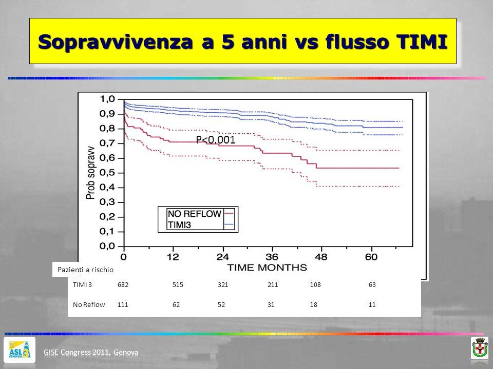 Sopravvivenza a 5 anni vs flusso TIMI P<0.001 TIMI 368251532121110863 No Reflow1116252311811 Pazienti a rischio