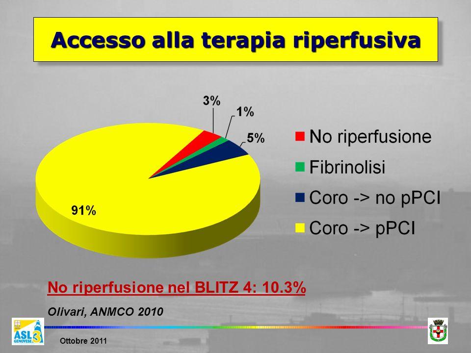 Ottobre 2011 Accesso alla terapia riperfusiva No riperfusione nel BLITZ 4: 10.3% Olivari, ANMCO 2010