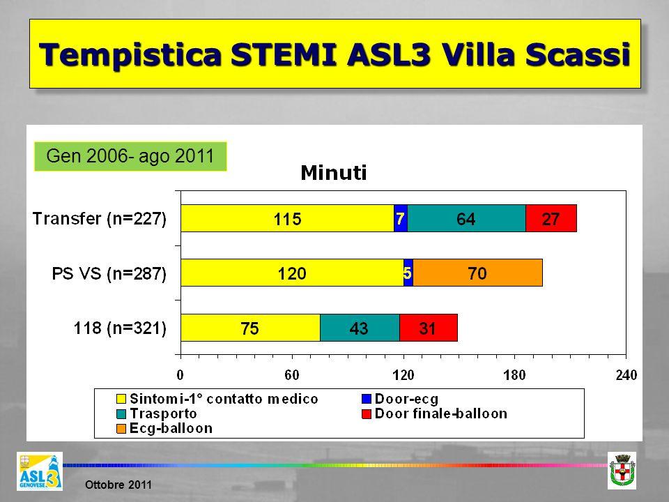 Ottobre 2011 Gen 2006- ago 2011 Tempistica STEMI ASL3 Villa Scassi