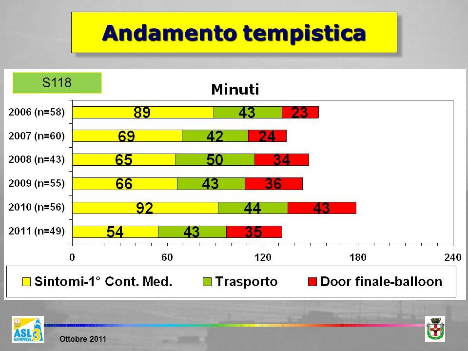 Ottobre 2011 S118 Andamento tempistica