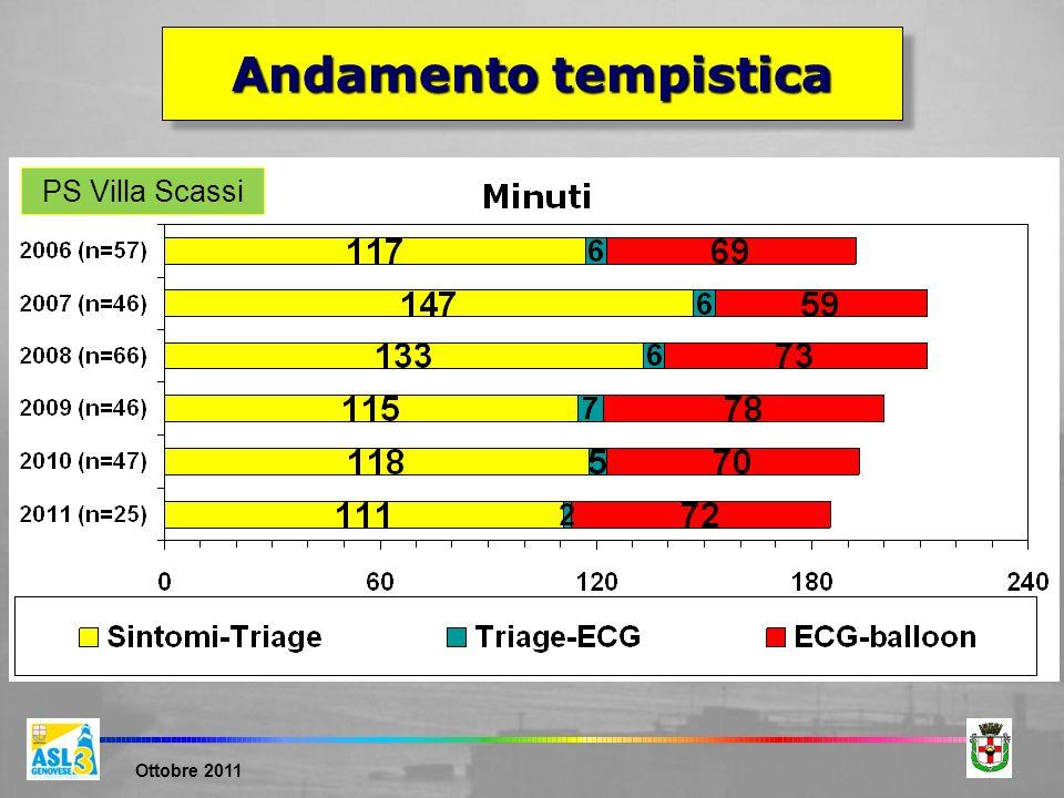 Ottobre 2011 PS Villa Scassi Andamento tempistica