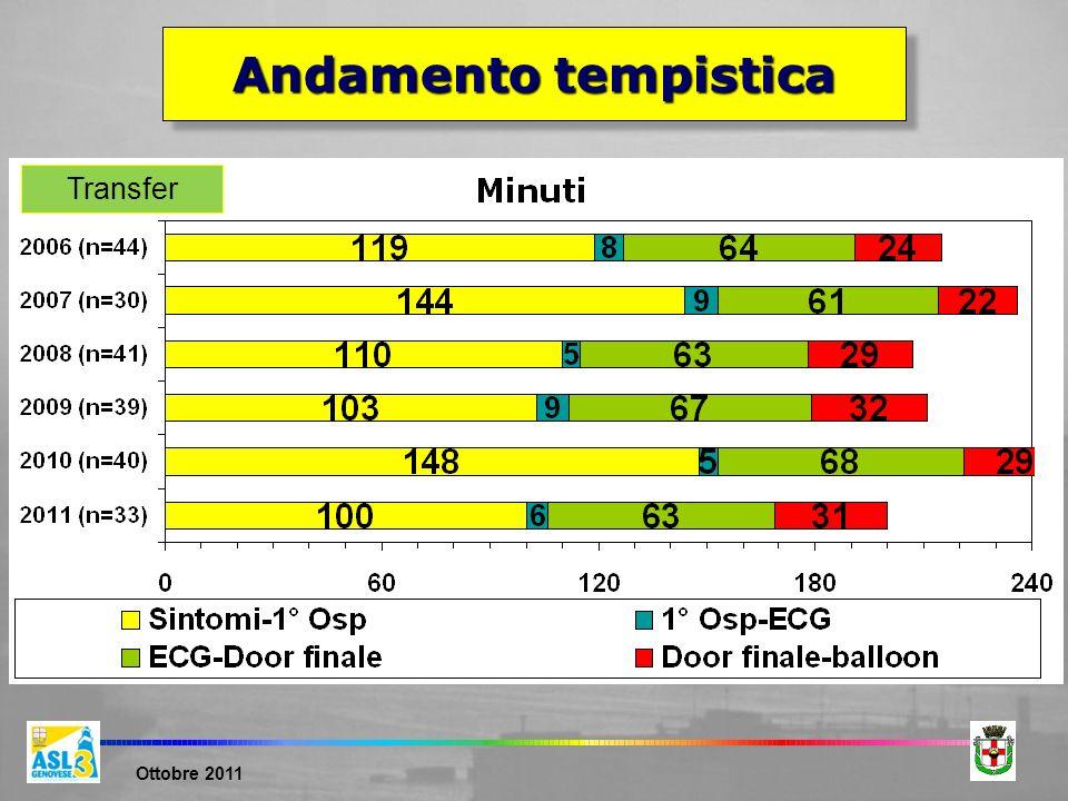 Ottobre 2011 Transfer Andamento tempistica