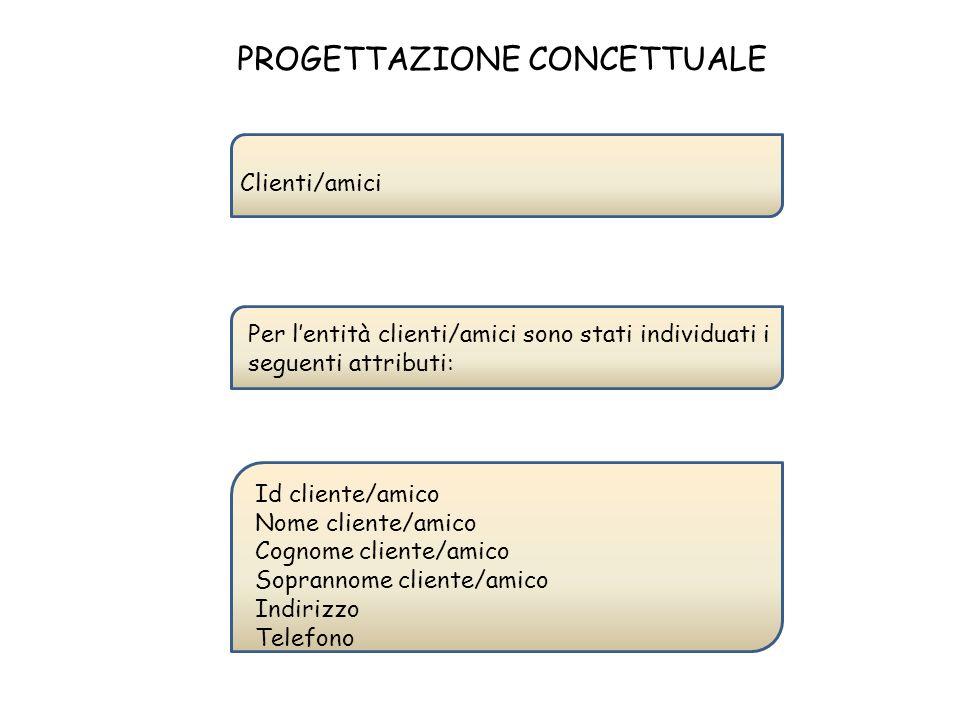 PROGETTAZIONE CONCETTUALE Per lentità clienti/amici sono stati individuati i seguenti attributi: Id cliente/amico Nome cliente/amico Cognome cliente/a
