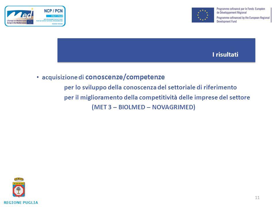 11 I risultati acquisizione di conoscenze/competenze per lo sviluppo della conoscenza del settoriale di riferimento per il miglioramento della competitività delle imprese del settore (MET 3 – BIOLMED – NOVAGRIMED) REGIONE PUGLIA