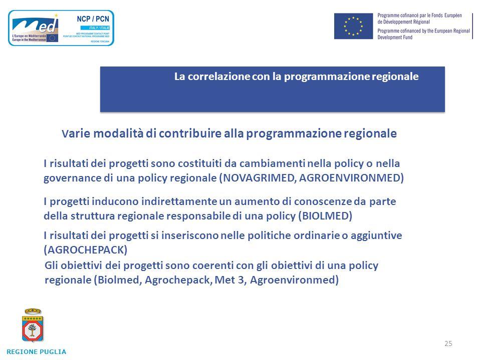 25 La correlazione con la programmazione regionale V arie modalità di contribuire alla programmazione regionale REGIONE PUGLIA I risultati dei progetti sono costituiti da cambiamenti nella policy o nella governance di una policy regionale (NOVAGRIMED, AGROENVIRONMED) I progetti inducono indirettamente un aumento di conoscenze da parte della struttura regionale responsabile di una policy (BIOLMED) I risultati dei progetti si inseriscono nelle politiche ordinarie o aggiuntive (AGROCHEPACK) Gli obiettivi dei progetti sono coerenti con gli obiettivi di una policy regionale (Biolmed, Agrochepack, Met 3, Agroenvironmed)