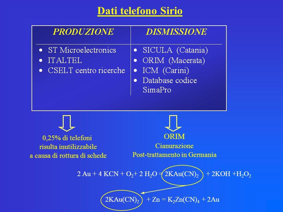 Dati telefono Sirio 0,25% di telefoni risulta inutilizzabile a causa di rottura di schede 2 Au + 4 KCN + O 2 + 2 H 2 O = 2KAu(CN) 2 + 2KOH +H 2 O 2 2KAu(CN) 2 + Zn = K 2 Zn(CN) 4 + 2Au ORIM Cianurazione Post-trattamento in Germania