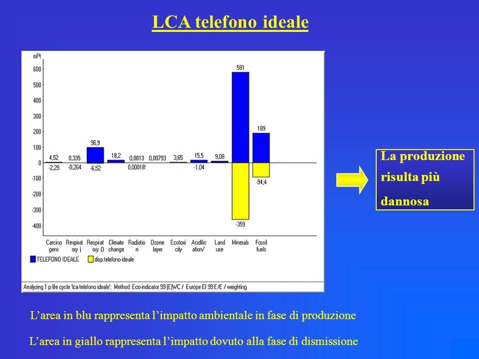 LCA telefono ideale La produzione risulta più dannosa Larea in blu rappresenta limpatto ambientale in fase di produzione Larea in giallo rappresenta limpatto dovuto alla fase di dismissione