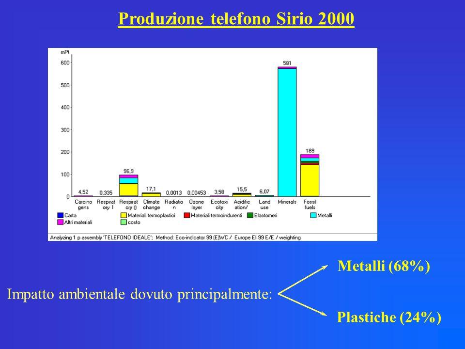 Produzione telefono Sirio 2000 Impatto ambientale dovuto principalmente: Metalli (68%) Plastiche (24%)