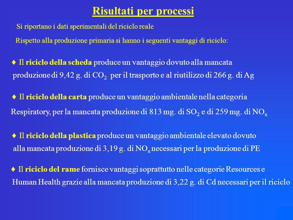 Risultati per processi Il riciclo della scheda produce un vantaggio dovuto alla mancata produzione di 9,42 g.