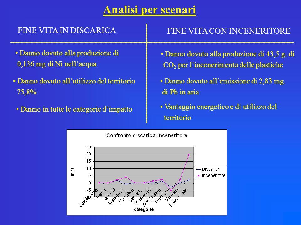 Analisi per scenari FINE VITA IN DISCARICA FINE VITA CON INCENERITORE Danno dovuto alla produzione di 0,136 mg di Ni nellacqua Danno dovuto allutilizzo del territorio 75,8% Danno in tutte le categorie dimpatto Danno dovuto alla produzione di 43,5 g.