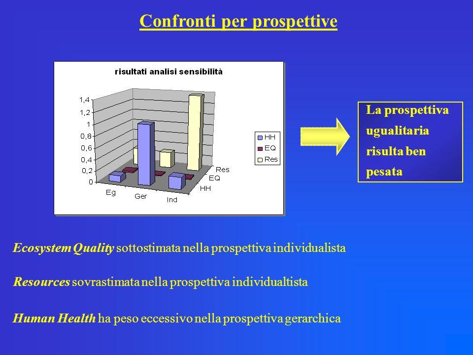 Confronti per prospettive Ecosystem Quality sottostimata nella prospettiva individualista Resources sovrastimata nella prospettiva individualtista Human Health ha peso eccessivo nella prospettiva gerarchica La prospettiva ugualitaria risulta ben pesata