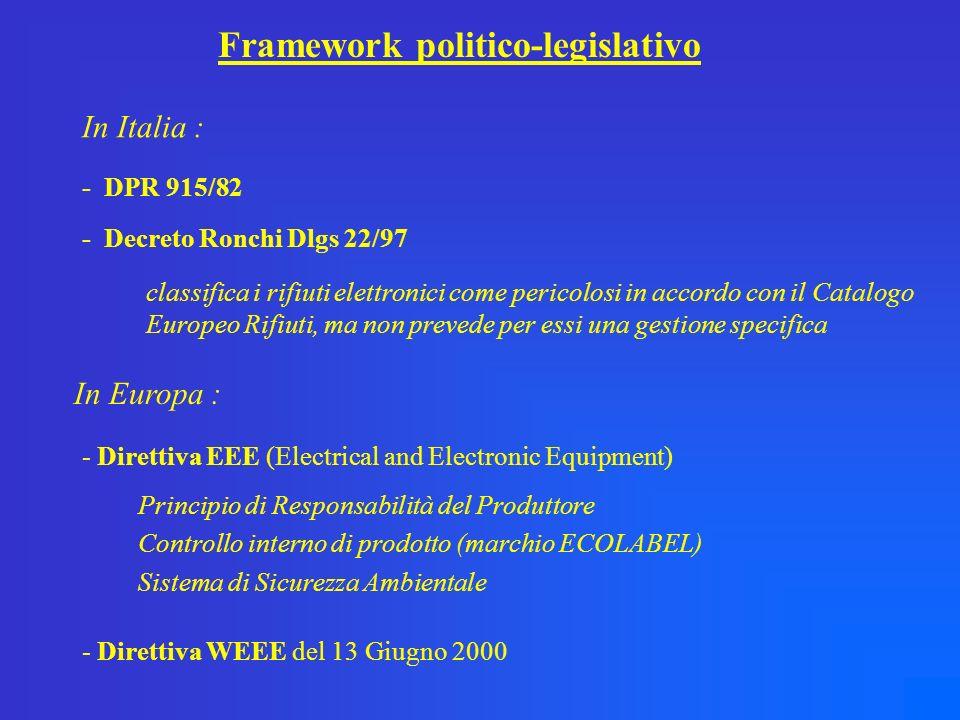 Framework politico-legislativo In Italia : - DPR 915/82 - Decreto Ronchi Dlgs 22/97 classifica i rifiuti elettronici come pericolosi in accordo con il Catalogo Europeo Rifiuti, ma non prevede per essi una gestione specifica In Europa : - Direttiva EEE (Electrical and Electronic Equipment) Principio di Responsabilità del Produttore Controllo interno di prodotto (marchio ECOLABEL) Sistema di Sicurezza Ambientale - Direttiva WEEE del 13 Giugno 2000