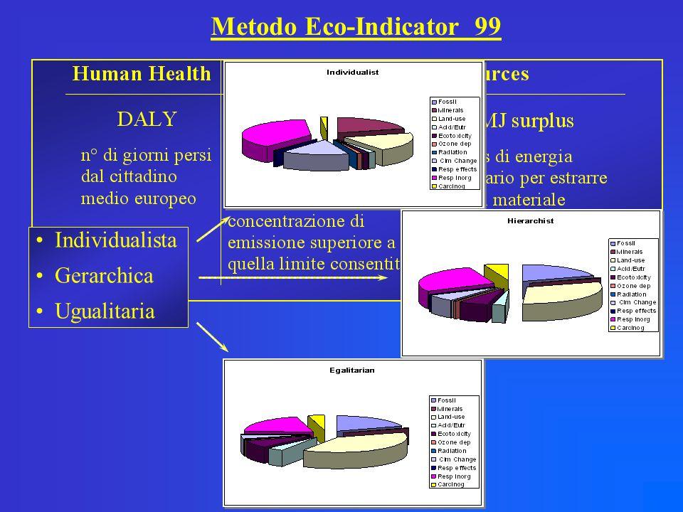 Codice di calcolo SIMAPRO Metodologia olandese per la valutazione degli impatti: Eco-Indicator 99 Valuta gli impatti per tipologia di materiale e per tipo di processo