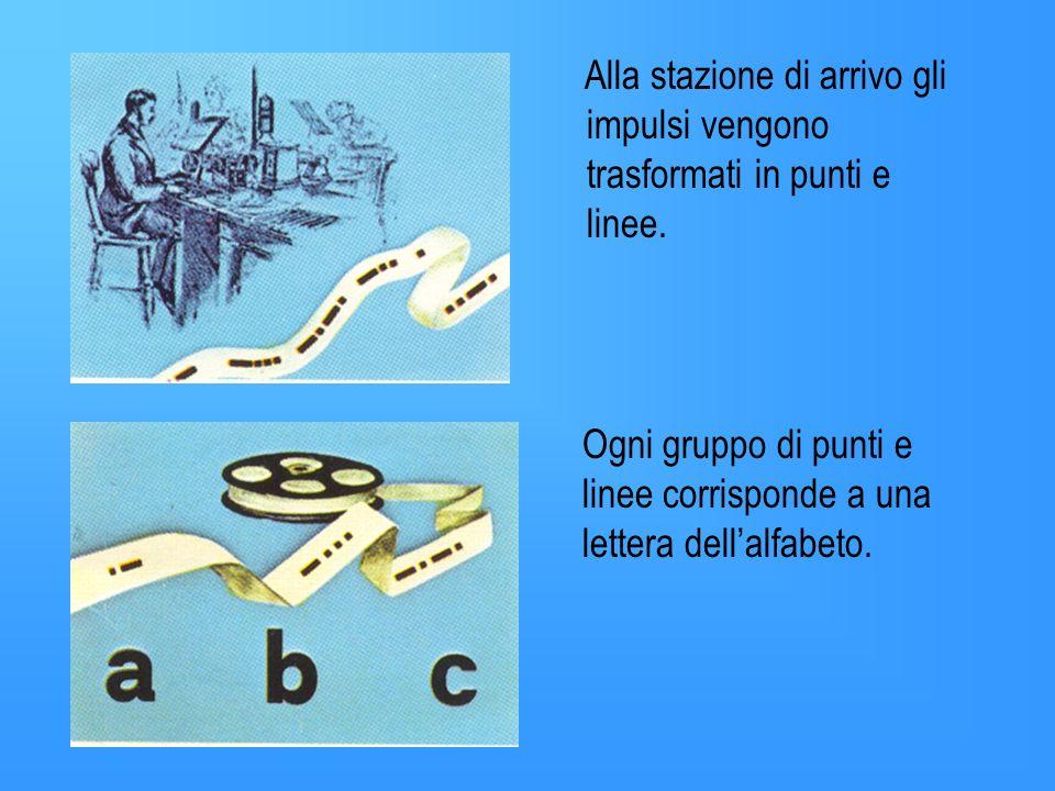 1837 Samuel Morse inventa il telegrafo Sfruttando lenergia elettrica, Morse mette a punto un codice,codice telegrafico in cui vengono sfruttati gli im