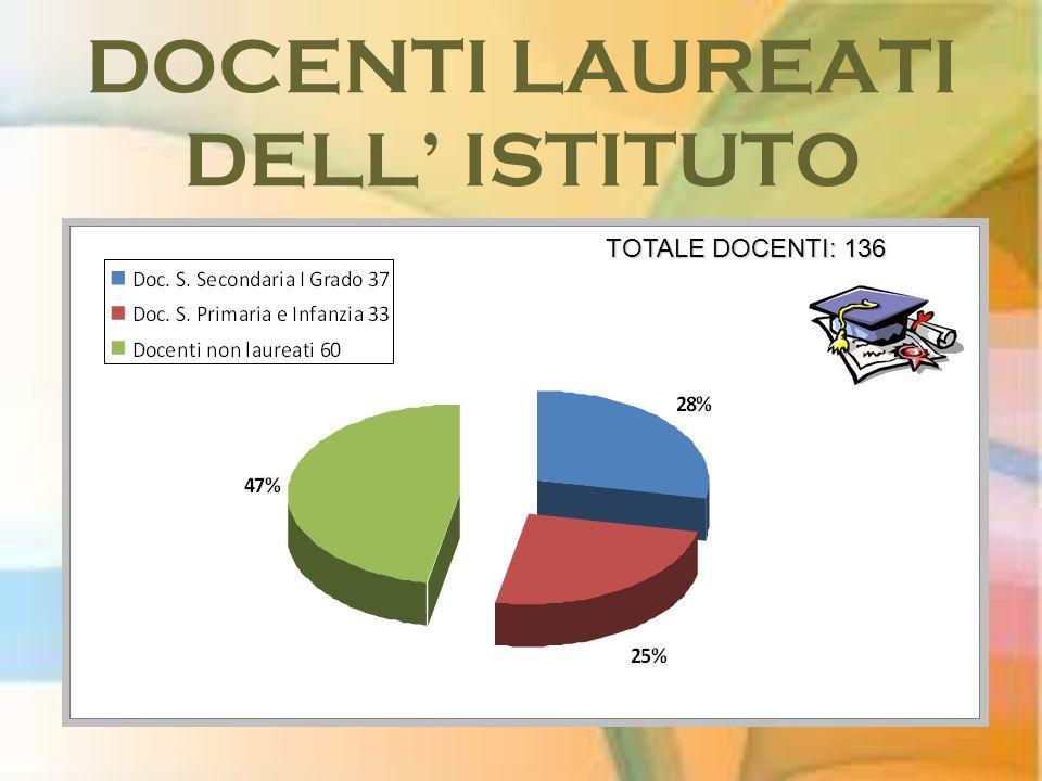 DOCENTI LAUREATI DELL ISTITUTO TOTALE DOCENTI: 136